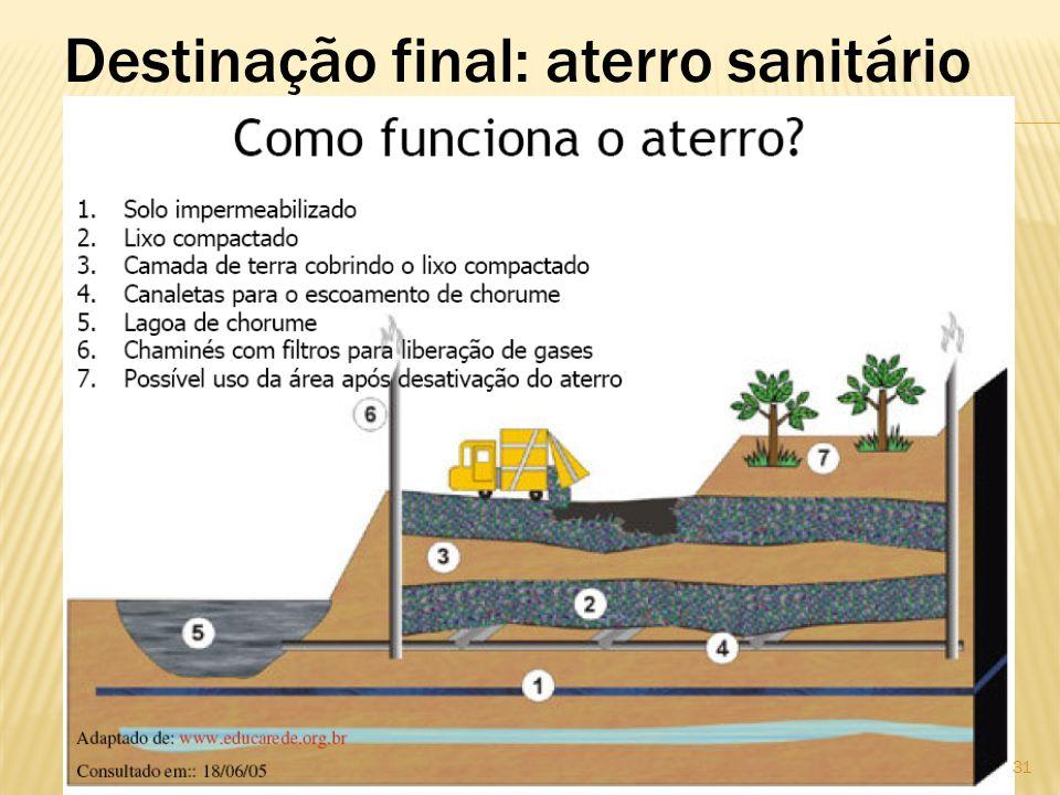 Destinação final: aterro sanitário
