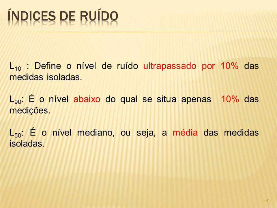 Índices de RuídoL10 : Define o nível de ruído ultrapassado por 10% das medidas isoladas.
