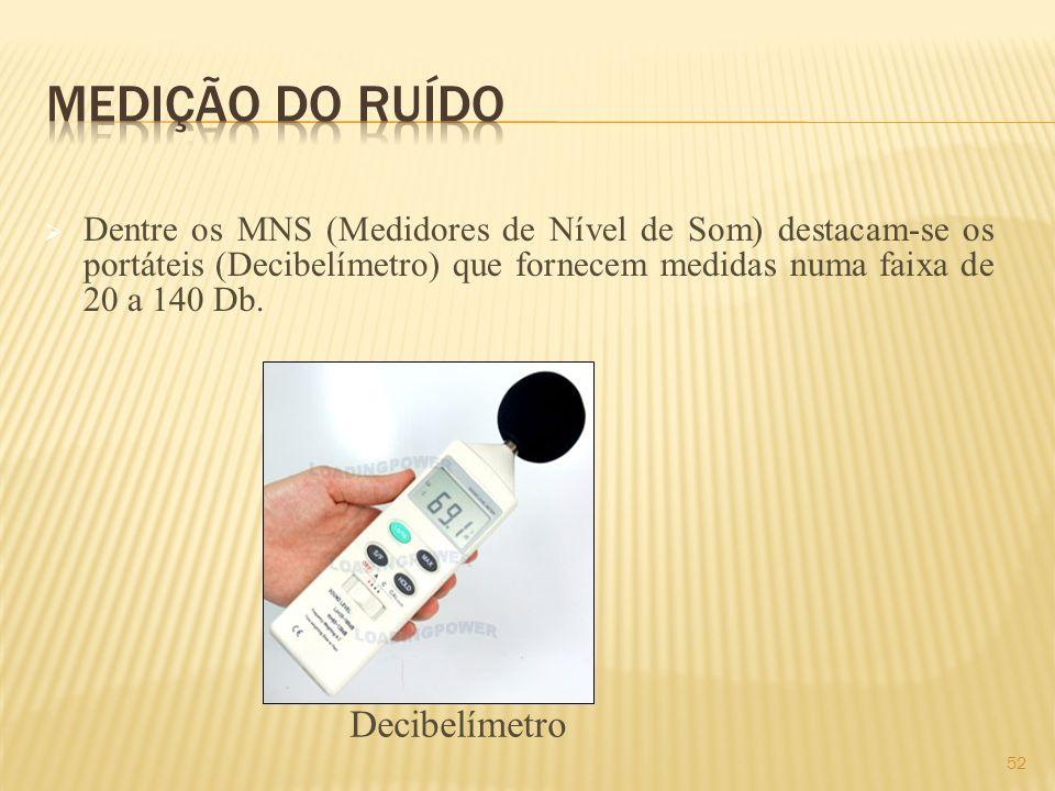 Medição do Ruído Decibelímetro