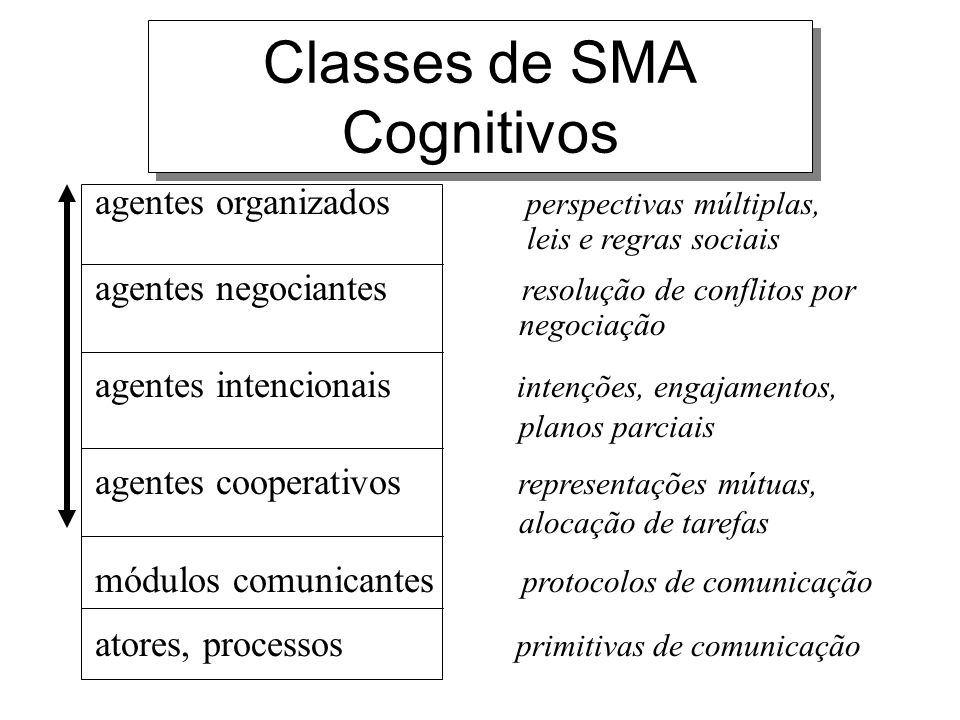 Classes de SMA Cognitivos