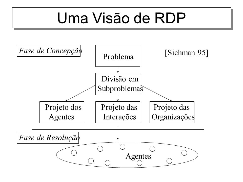 Uma Visão de RDP Fase de Concepção Projeto das Organizações
