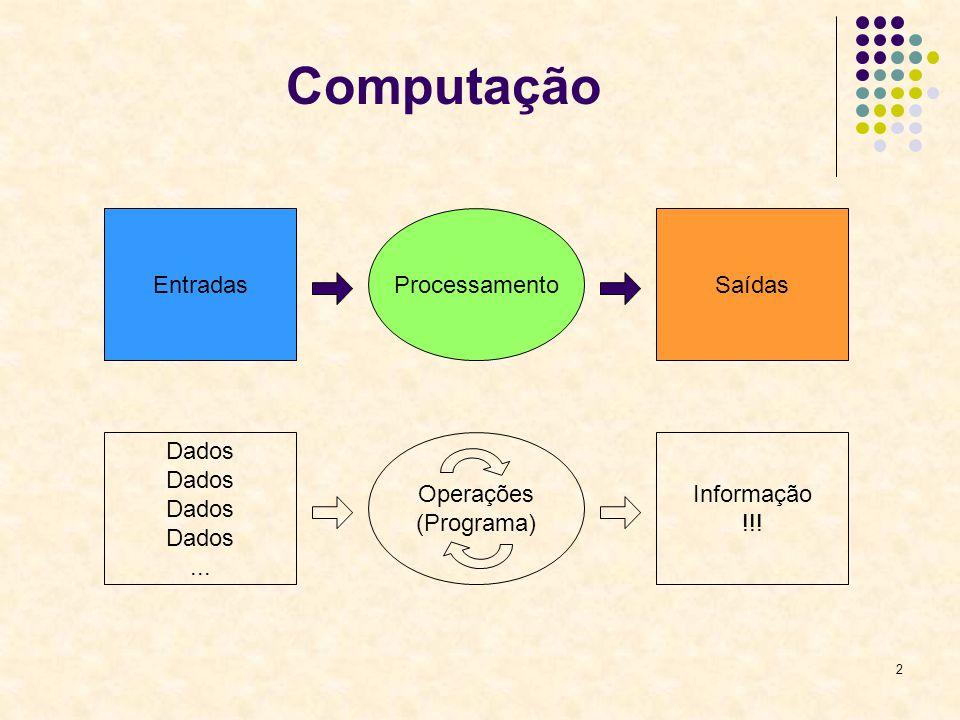 Computação Entradas Processamento Saídas Dados ... Operações