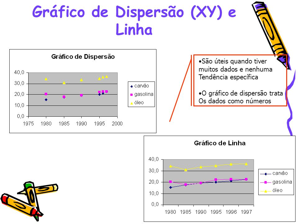 Gráfico de Dispersão (XY) e Linha