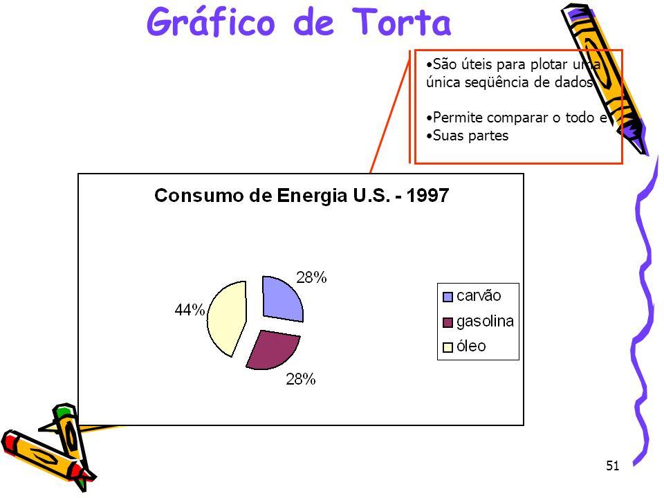 Gráfico de Torta São úteis para plotar uma única seqüência de dados
