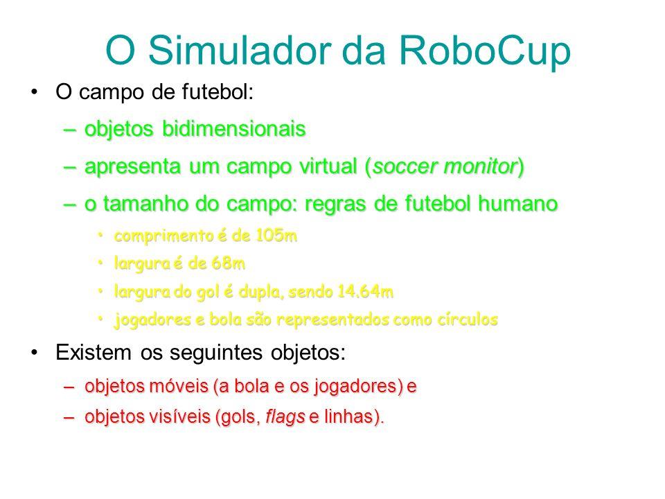 O Simulador da RoboCup O campo de futebol: objetos bidimensionais