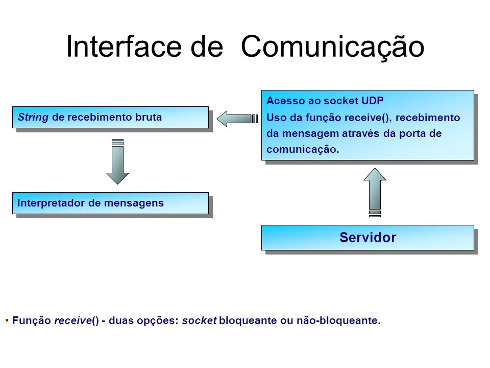 Interface de Comunicação
