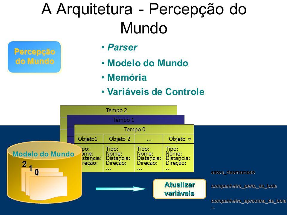 A Arquitetura - Percepção do Mundo