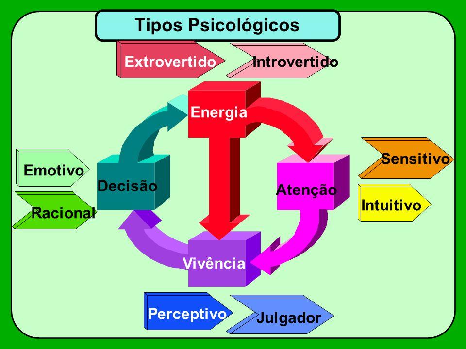 Tipos Psicológicos Extrovertido Introvertido Energia Sensitivo Emotivo