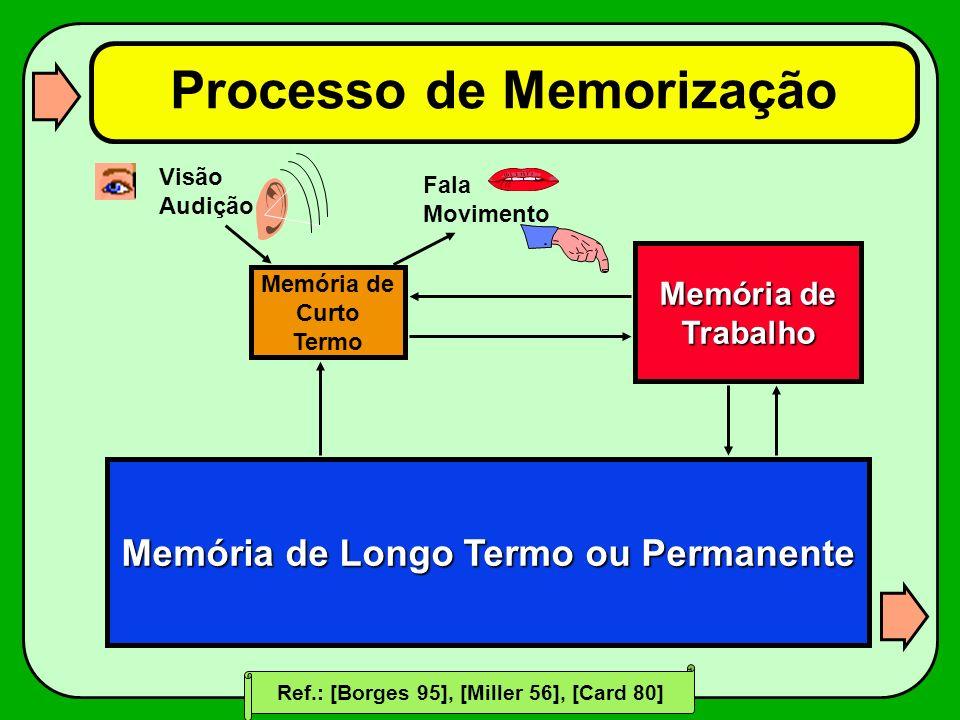 Processo de Memorização