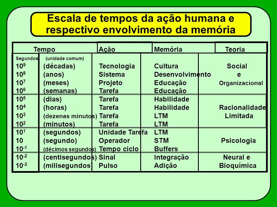 Escala de tempos da ação humana e respectivo envolvimento da memória