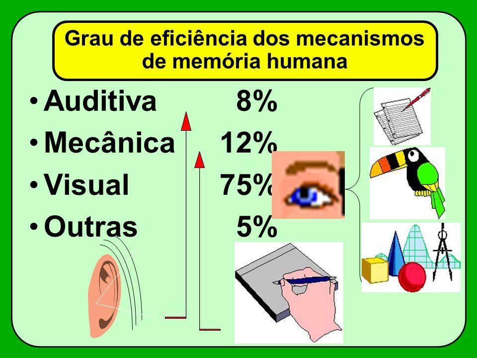 Grau de eficiência dos mecanismos de memória humana