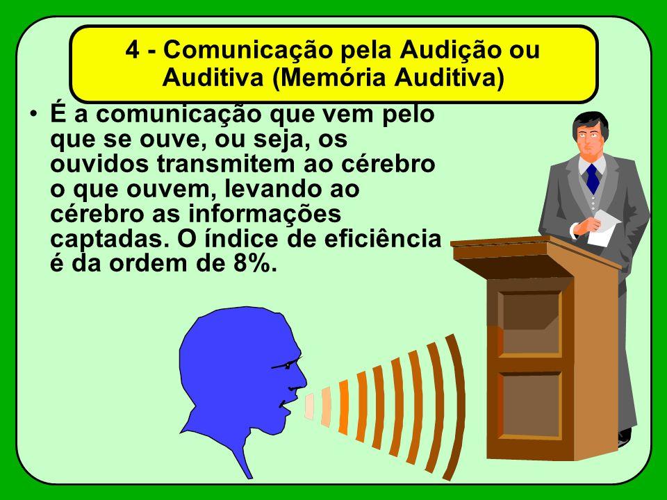 4 - Comunicação pela Audição ou Auditiva (Memória Auditiva)