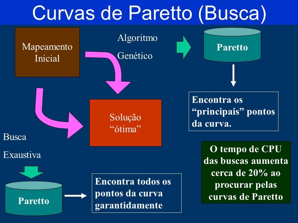 Curvas de Paretto (Busca)