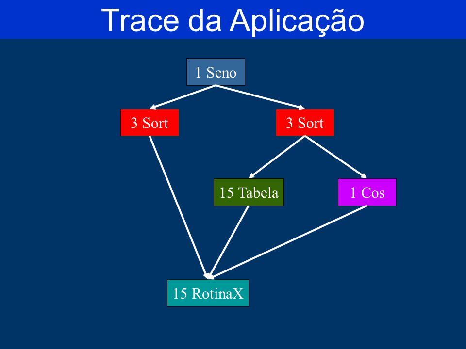 Trace da Aplicação 1 Seno 3 Sort 3 Sort 15 Tabela 1 Cos 15 RotinaX