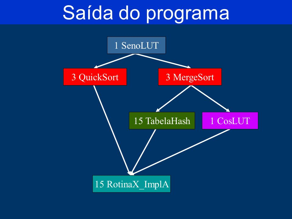 Saída do programa 1 SenoLUT 3 QuickSort 3 MergeSort 15 TabelaHash