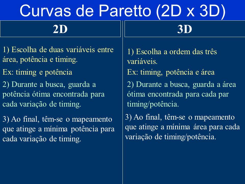 Curvas de Paretto (2D x 3D)
