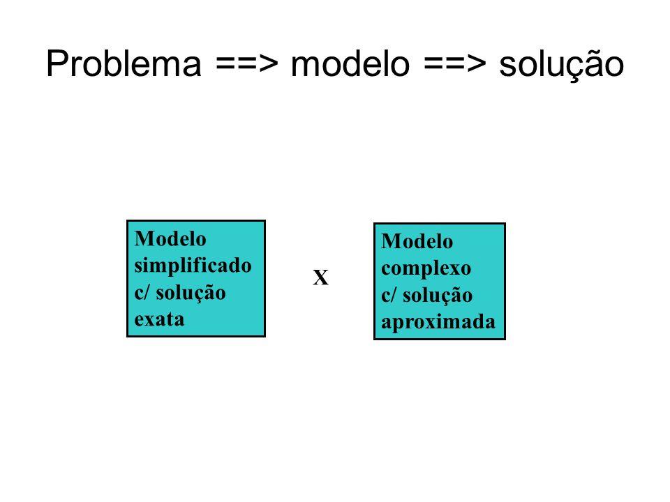 Problema ==> modelo ==> solução