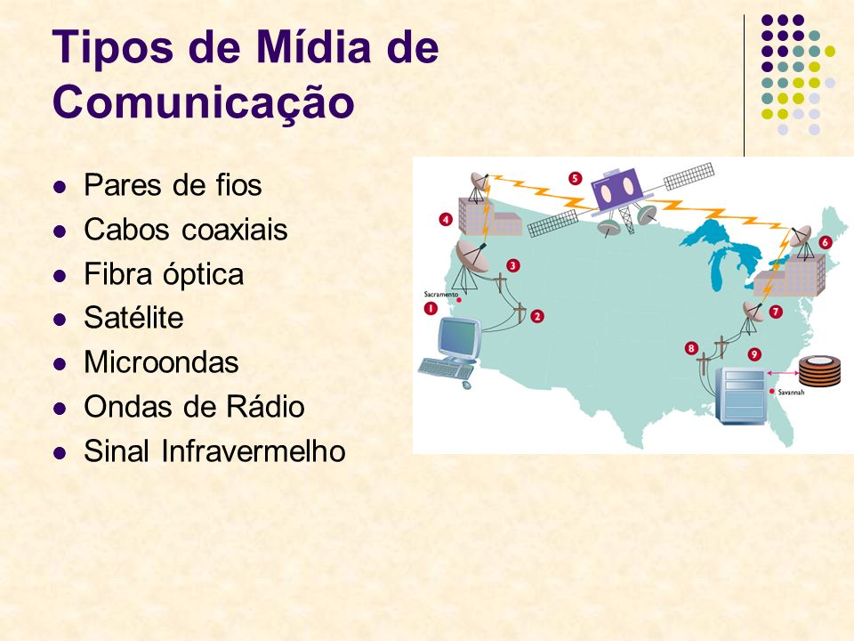 Tipos de Mídia de Comunicação