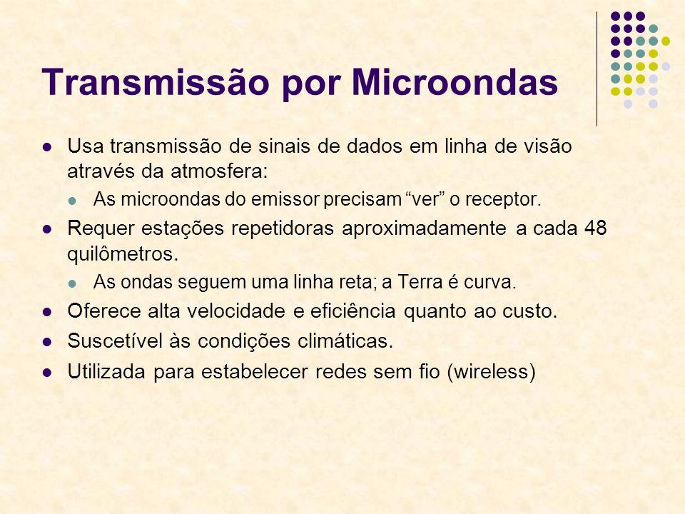 Transmissão por Microondas