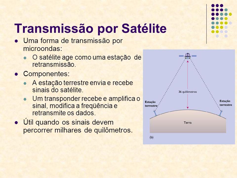 Transmissão por Satélite