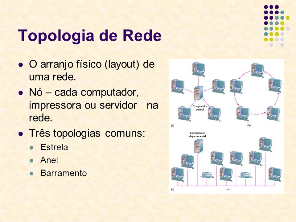 Topologia de Rede O arranjo físico (layout) de uma rede.