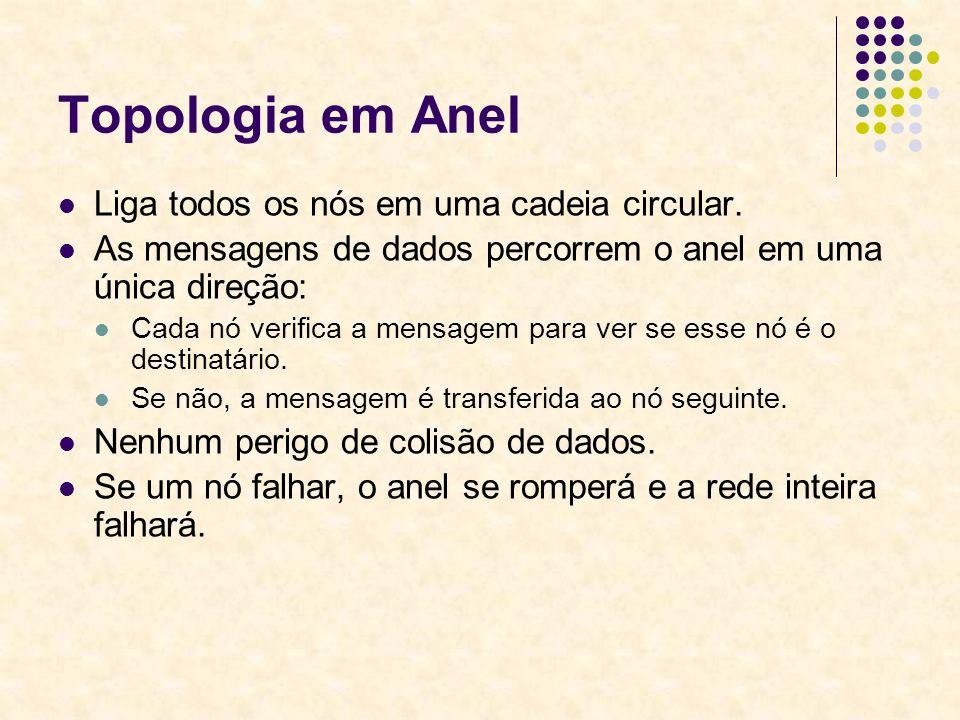 Topologia em Anel Liga todos os nós em uma cadeia circular.