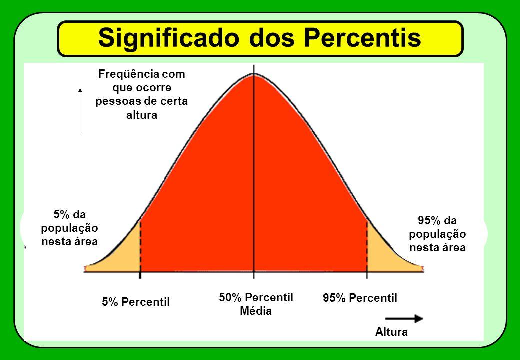 Significado dos Percentis