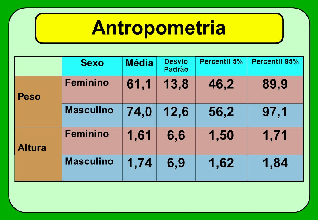 Antropometria Sexo. Média. Desvio Padrão. Percentil 5% Percentil 95% Peso. Feminino. 61,1. 13,8.