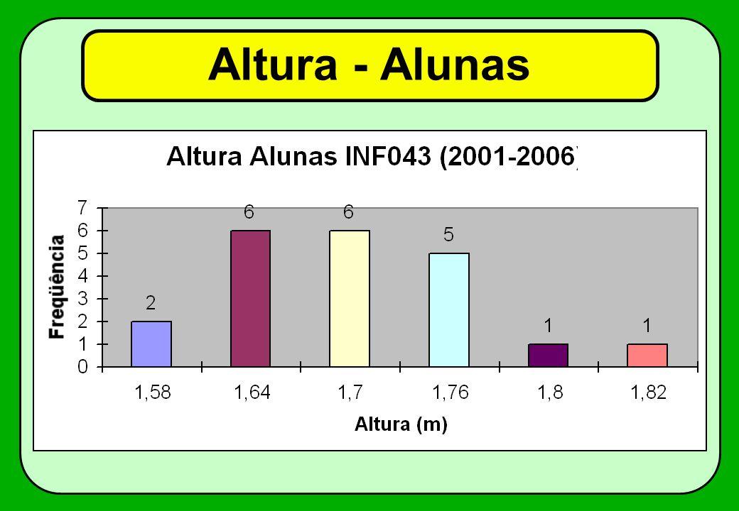 Altura - Alunas