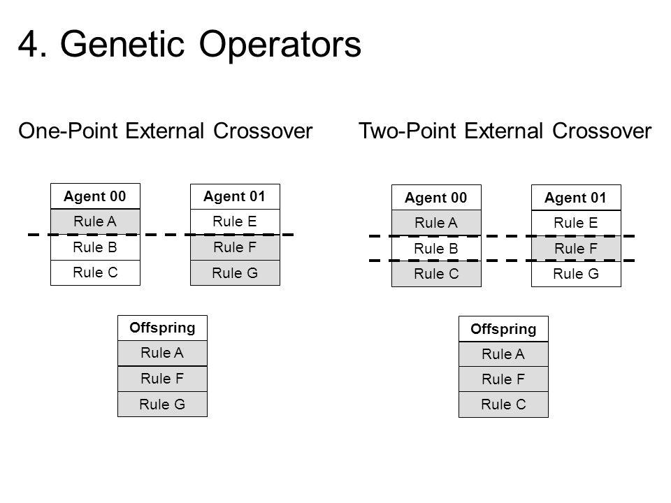 4. Genetic OperatorsOne-Point External Crossover Two-Point External Crossover. Agent 00. Agent 01.
