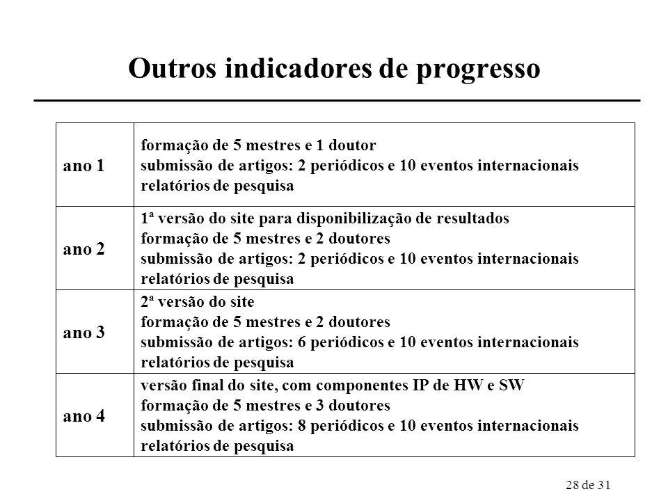 Outros indicadores de progresso