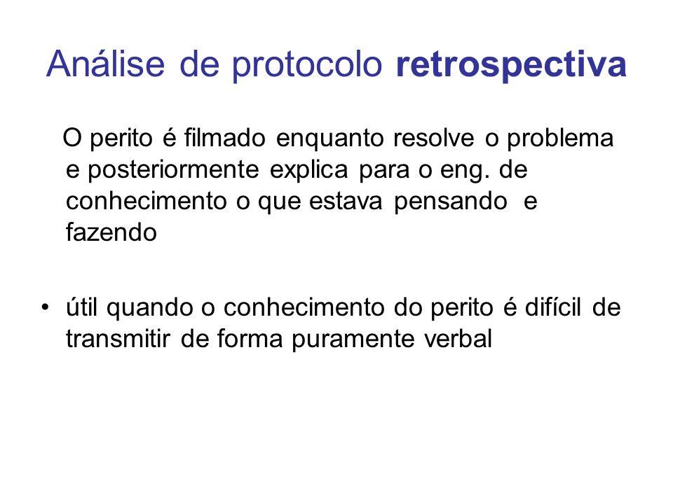 Análise de protocolo retrospectiva