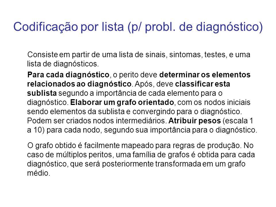 Codificação por lista (p/ probl. de diagnóstico)