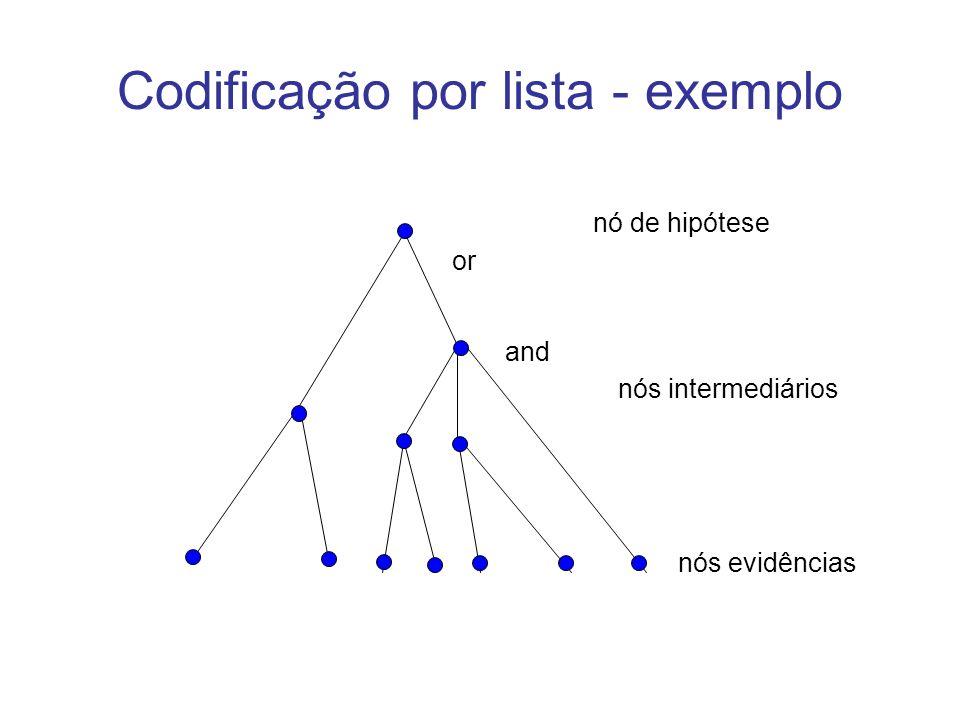 Codificação por lista - exemplo