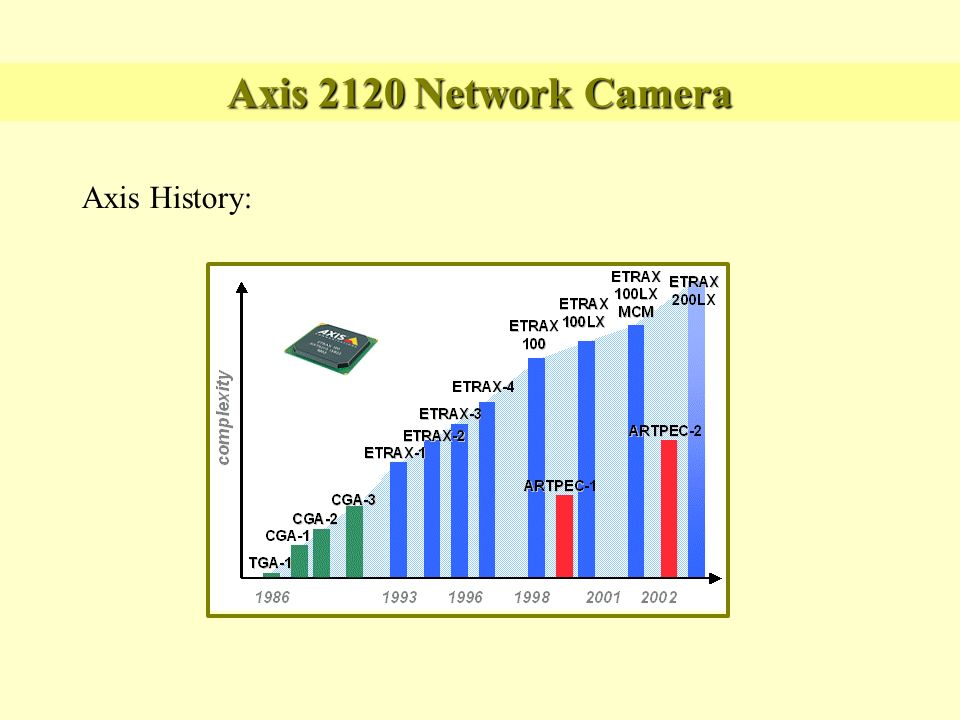 Axis 2120 Network Camera Axis History: