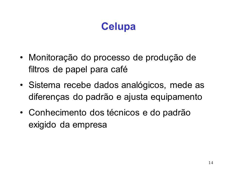 Celupa Monitoração do processo de produção de filtros de papel para café.