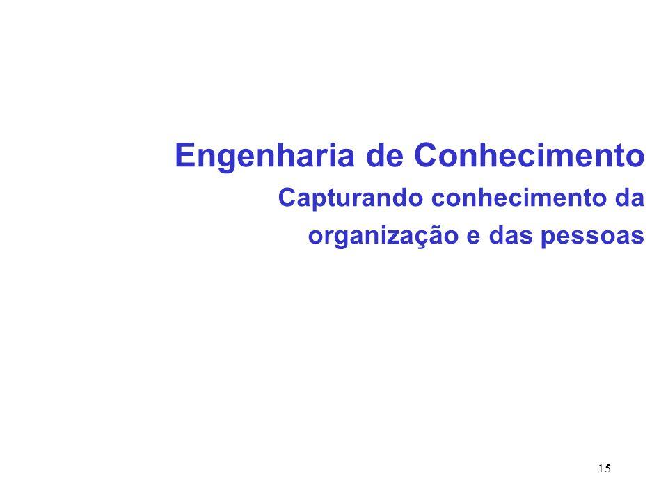 Engenharia de Conhecimento Capturando conhecimento da organização e das pessoas