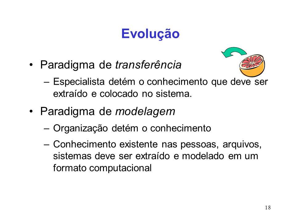 Evolução Paradigma de transferência Paradigma de modelagem