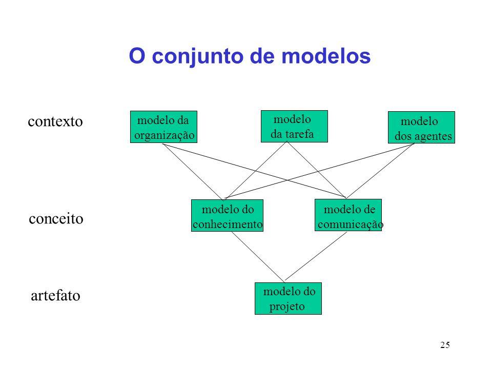 O conjunto de modelos contexto conceito artefato modelo da organização