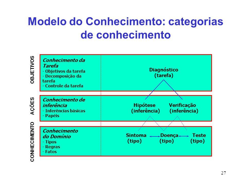Modelo do Conhecimento: categorias de conhecimento