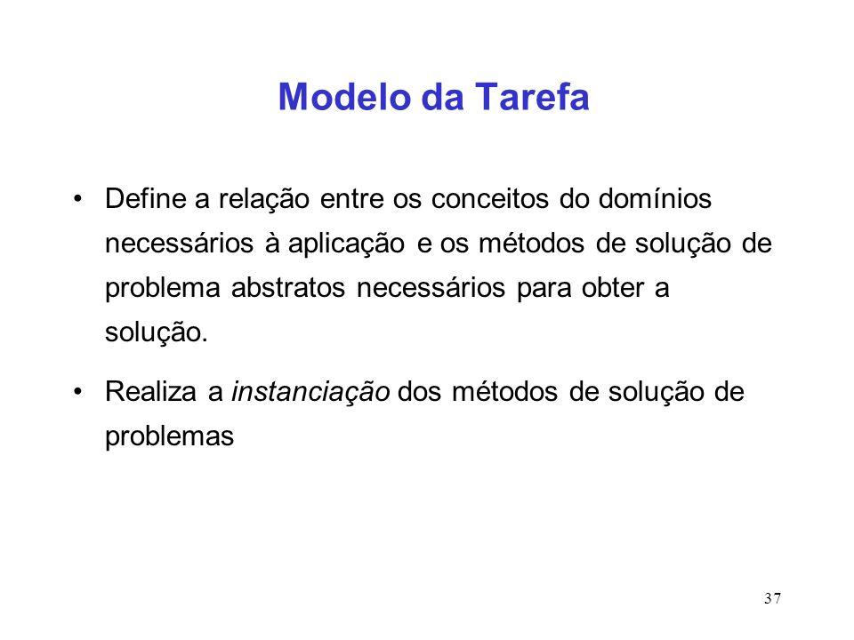 Modelo da Tarefa
