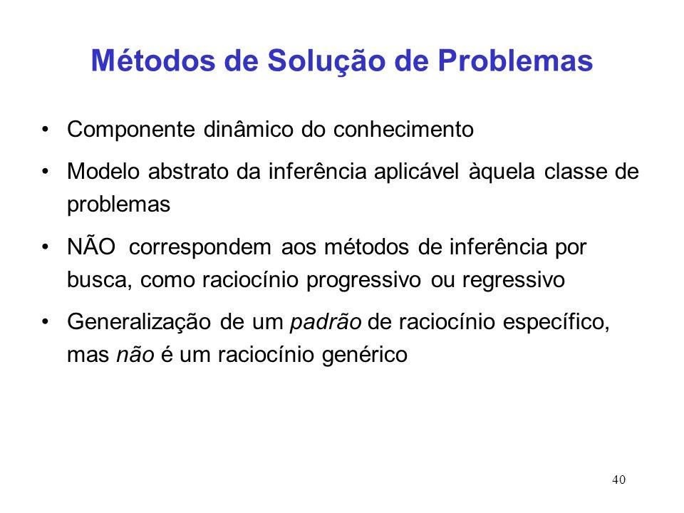 Métodos de Solução de Problemas