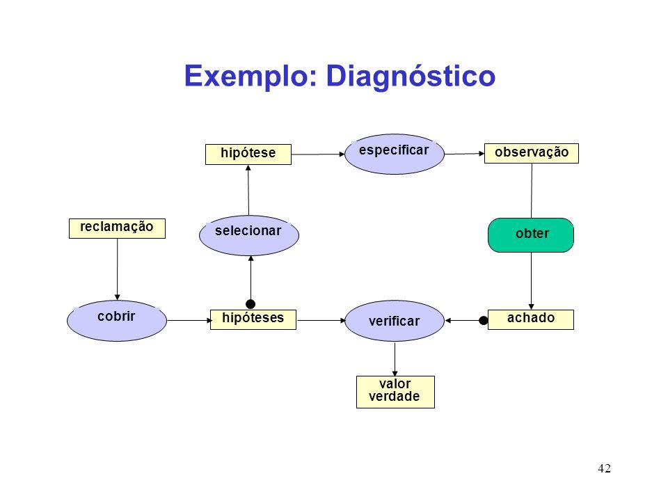 Exemplo: Diagnóstico especificar hipótese observação reclamação
