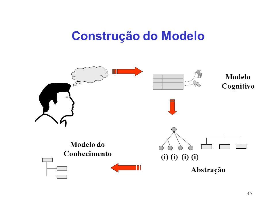 Modelo do Conhecimento