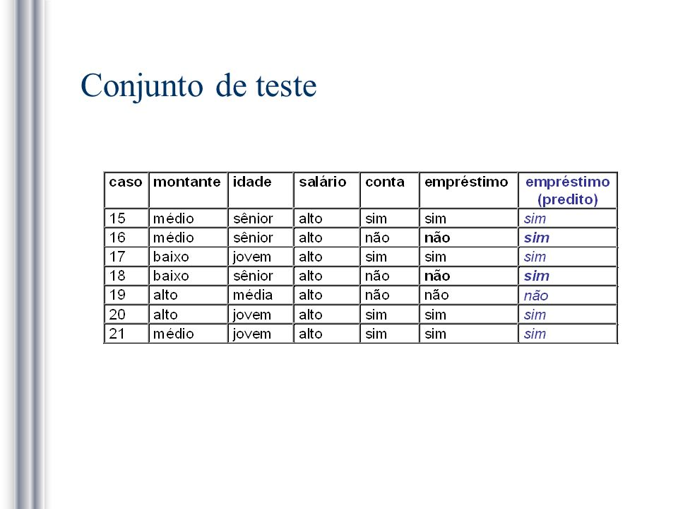 Conjunto de teste