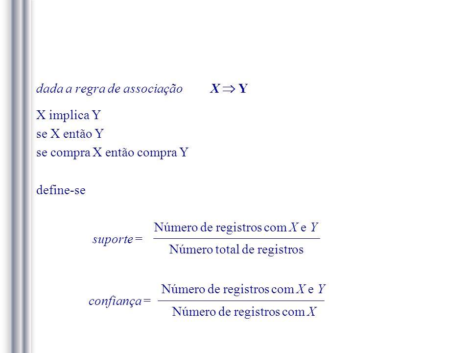 dada a regra de associação X  Y