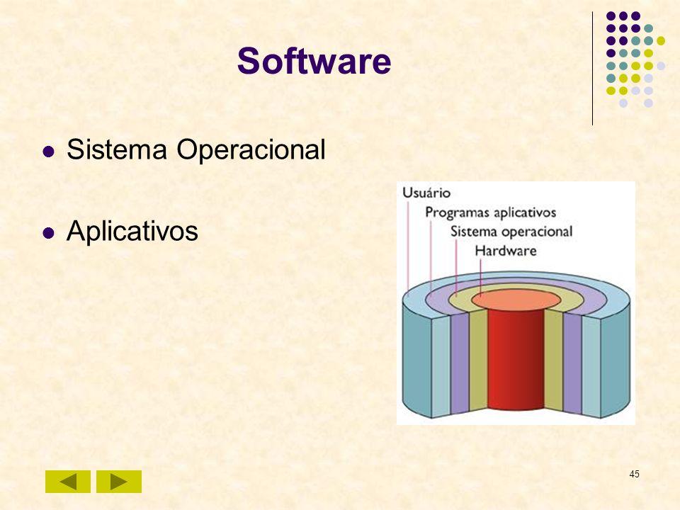 Software Sistema Operacional Aplicativos