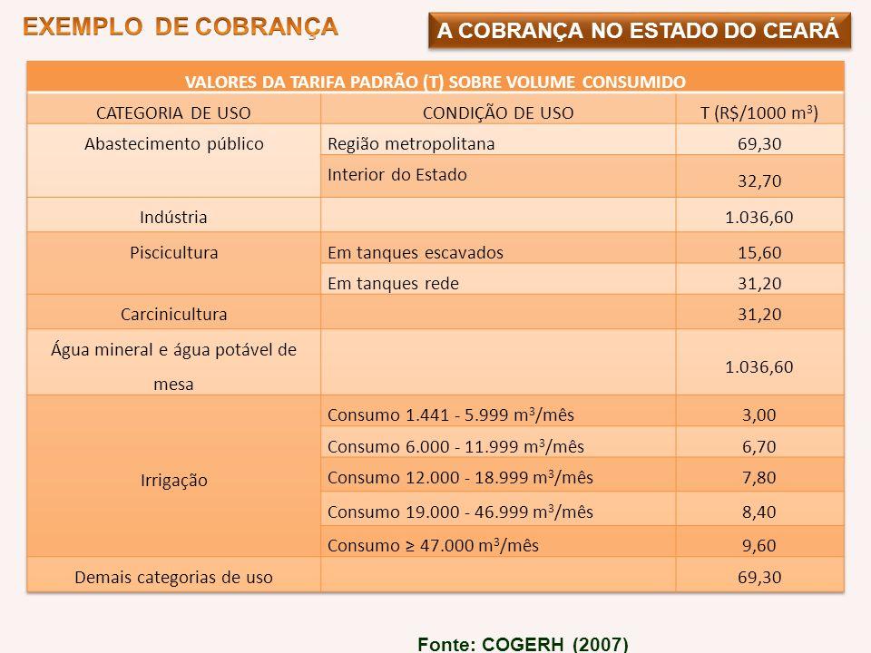 VALORES DA TARIFA PADRÃO (T) SOBRE VOLUME CONSUMIDO