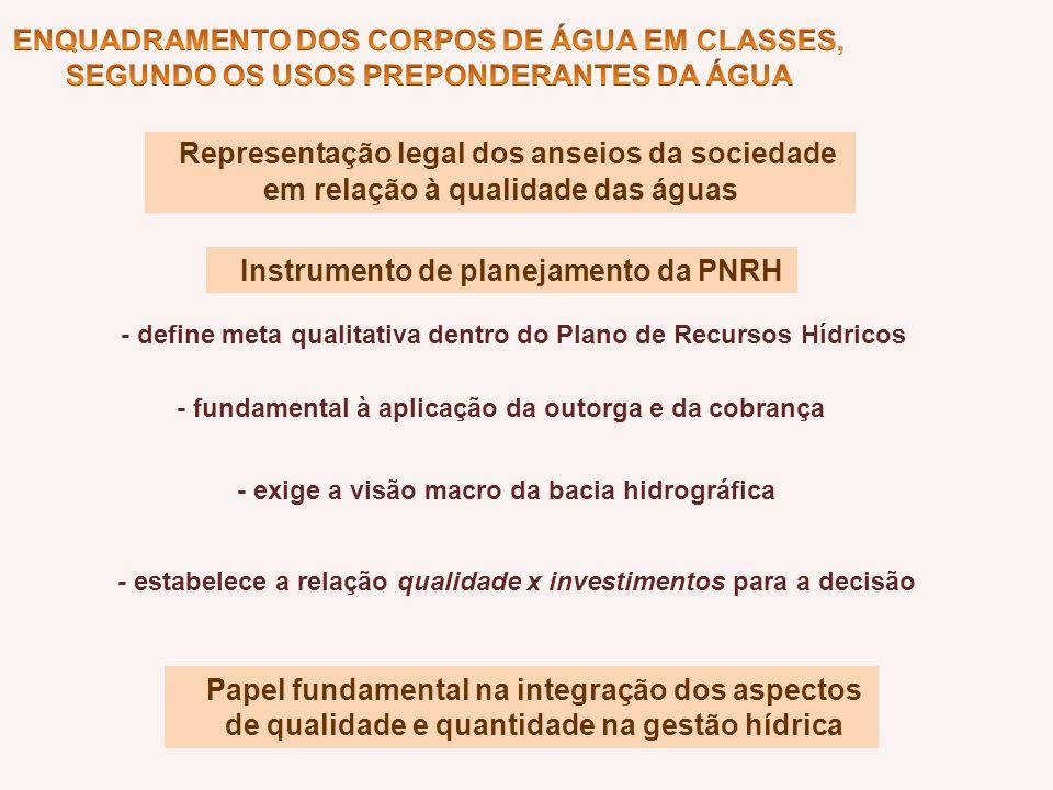 ENQUADRAMENTO DOS CORPOS DE ÁGUA EM CLASSES,
