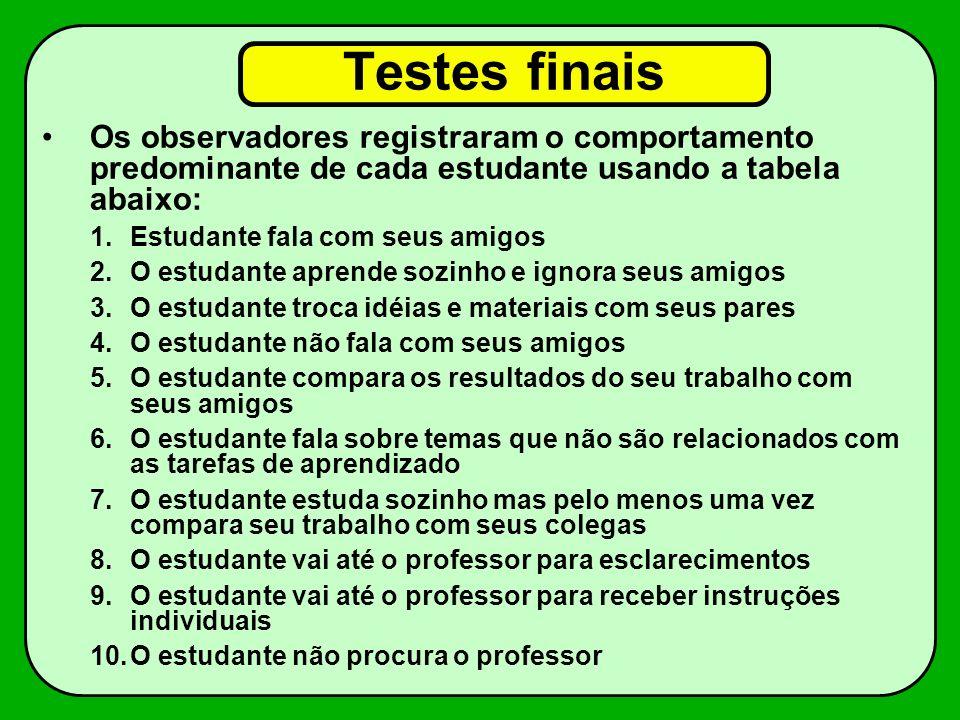 Testes finaisOs observadores registraram o comportamento predominante de cada estudante usando a tabela abaixo: